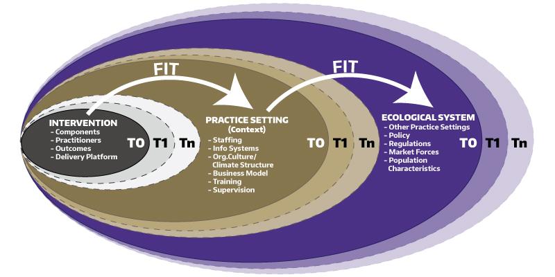 Model of the Dynamic Sustainability Framework